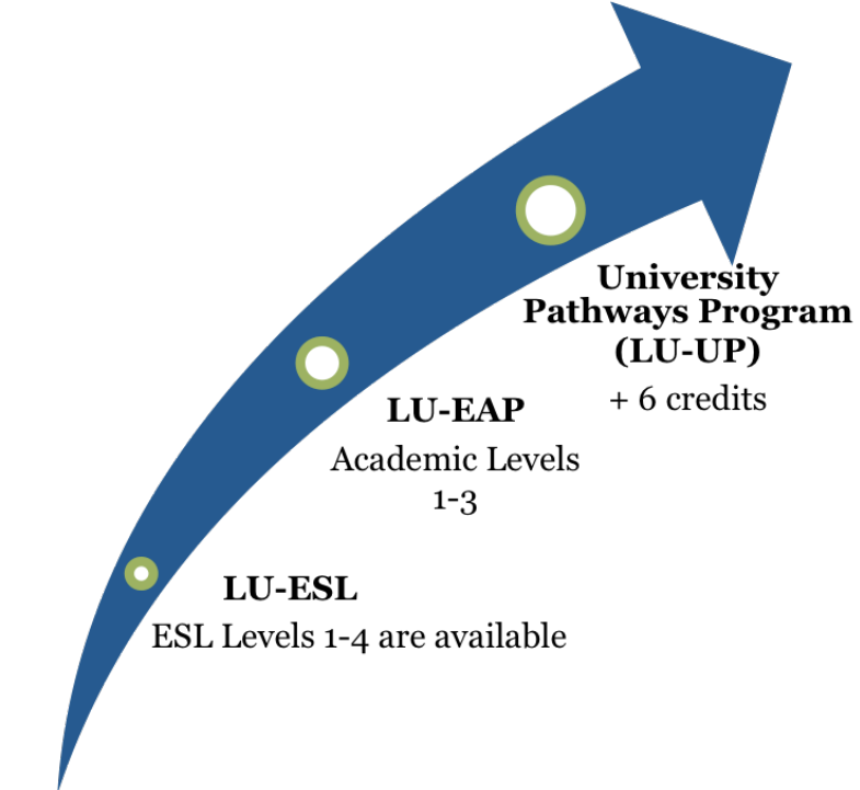 A university for you diagram. This diagram shows LU-ESL, LU-EAP, LU-UP options. LU-ESL if you do not qualify for LU-EAP: ESL Levels 1-4 are available. LU-EAP Academic Levels 1-3. University Pathways Program (LU-UP) +9 credits