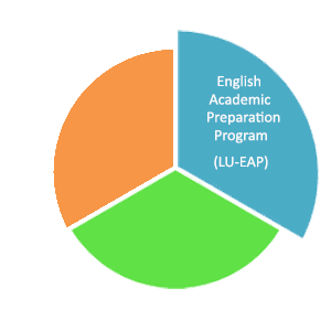 English Academic Preparation Program (LU-EAP) logo