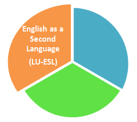 English as a Second Language (LU-ESL) logo